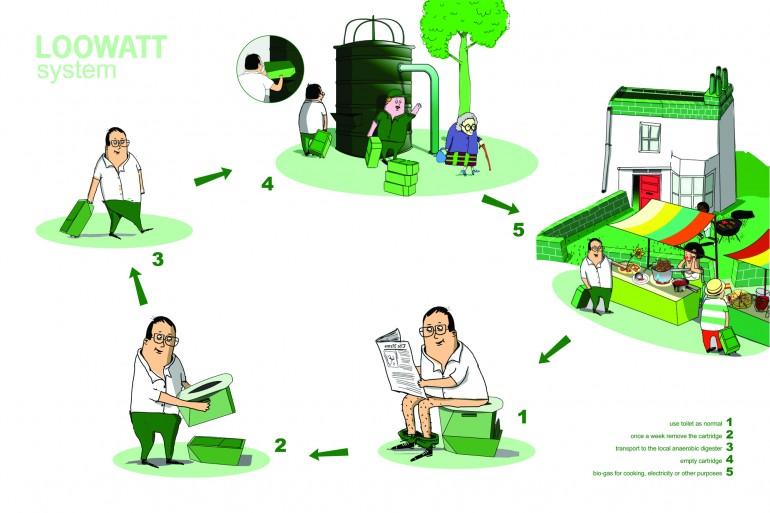 Plot Loowatt System